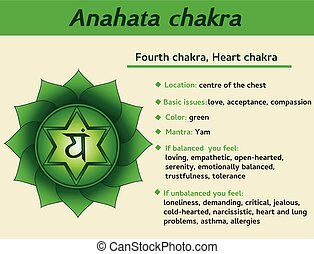 Anahata chakra infographic. Fourth, heart chakra symbol description and features. Information for kundalini yoga