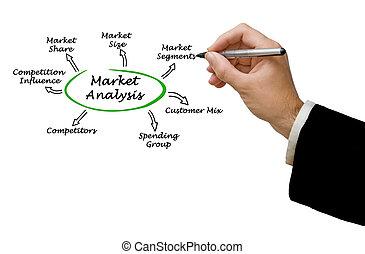 analisi mercato