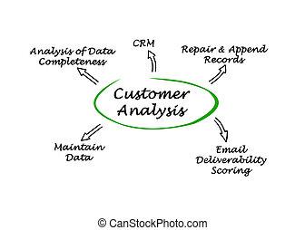 analys, diagram, kund