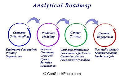 Analytical Roadmap