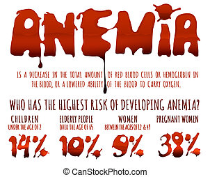 Anemia infographic poster with blood spot lettering in ...