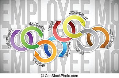 angestellter, diagramm, motivation, zyklus