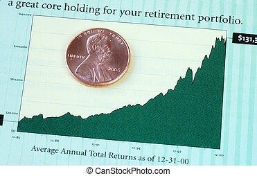 Annual investment return for the retirement portfolio
