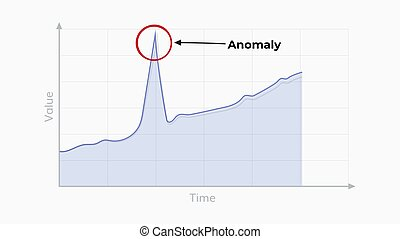Anomaly detection graph illustration . Anomaly find...