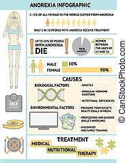 Anorexia Infographic