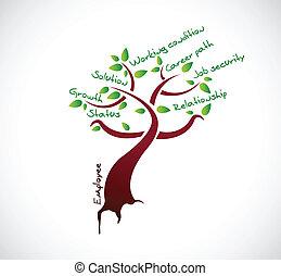 ansatte, træ, tilvækst, illustration, konstruktion