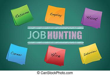 anställning, och, jobb, begrepp