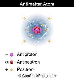Antimatter atom model