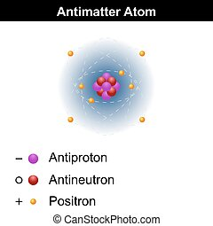 Antimatter atom model