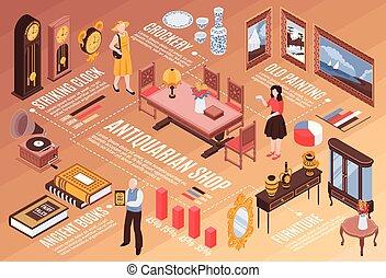 antiquarian, isométrico, tienda, infographics