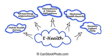 anwendung, e-health, schlüssel, bereiche