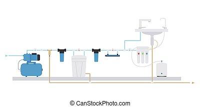 apartamento, fornecer, sistema água, purificação, filtro, well., esquema, style.