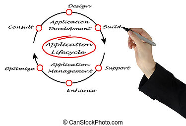 aplicação, lifecycle