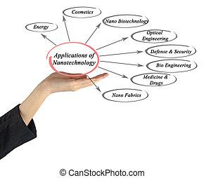 aplicações, nanotechnology