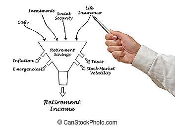 aposentadoria, renda