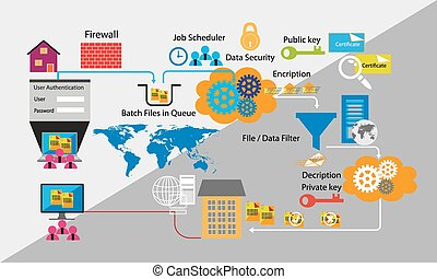 Application data flow