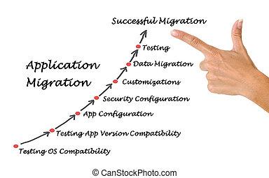 application, migration
