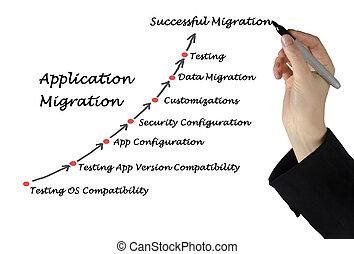 Application Migration