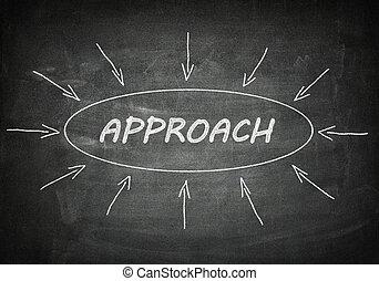 Approach process information concept on black chalkboard.