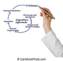 approccio, migrazione