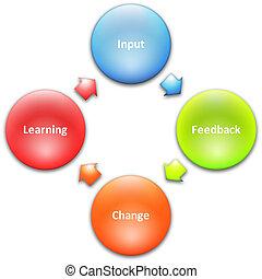 aprendizagem, melhoria, negócio, diagrama