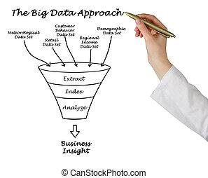 aproximação, dados, grande