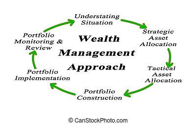 aproximação, gerência, riqueza