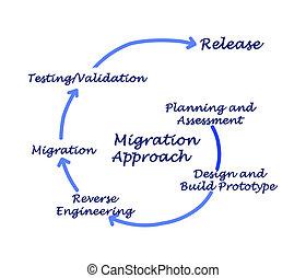 aproximação, migração