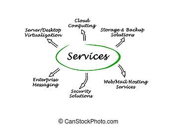 aquilo, serviços