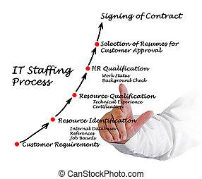 aquilo, staffing, processo