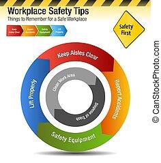 arbeitsplatz, sicherheit, spitzen, sachen, erinnern, tabelle