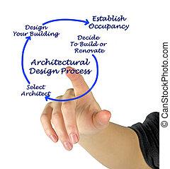 architectual, diseño, proceso