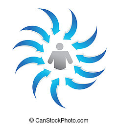 Arrows indicate the person at the center. Business concept . illustration design