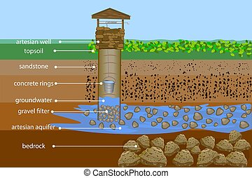 Artesian water well in cross section. Water resource. Artesian water and groundwater infographic.