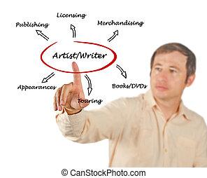artistas, fuentes, escritores, ingresos