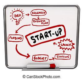 asciutto, diagramma, parola, affari, come, budget, lancio, ...