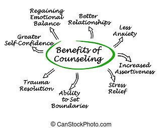 asesoramiento, beneficios