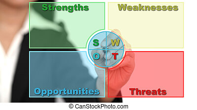 SWOT Analysis on whiteboard
