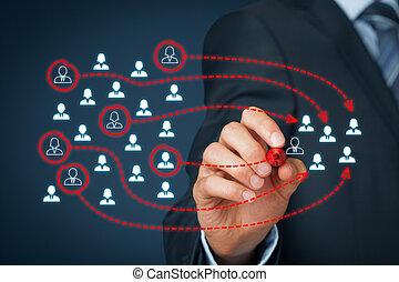Assemble a business team, marketing segmentation, team...