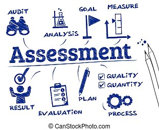 Assessment concept - Assessment. Chart with keywords and...