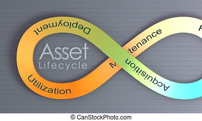 Asset Lifecycle concept animation background.