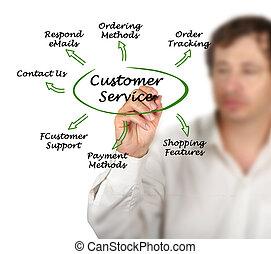 assistenza clienti
