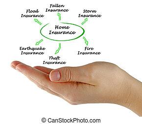 assurance maison, service