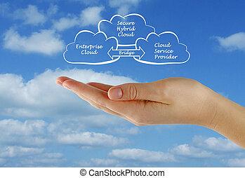 assurer, hybride, nuage