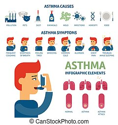 Asthma symptoms and causes infographic elements. Asthma triggers vector flat illustration. Man uses an inhaler against the attack. Flat cute cartoon illustration, wellness concept on white background