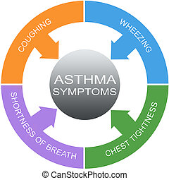 Asthma Symptoms Word Circles Concept with great terms such...