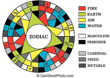Astrology background with zodiac signs divided into elements, energy and quality