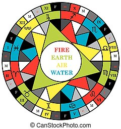Astrology houses and signs of the zodiac divided into elements, energy and quality