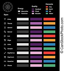Astrology overview color chart with the twelve astrological signs of the zodiac, their energy (masculine, feminine), quality (cardinal, fixed, mutable) and elements (fire, earth, air, water).