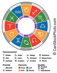 Astrology zodiac with most important divisions - duality (energy), triplicity (elements) and quadruplicity (quality). Illustration on white background. GERMAN LABELING!